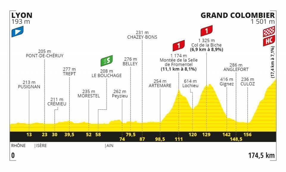 Etapa 15 Tour de Francia 2020.