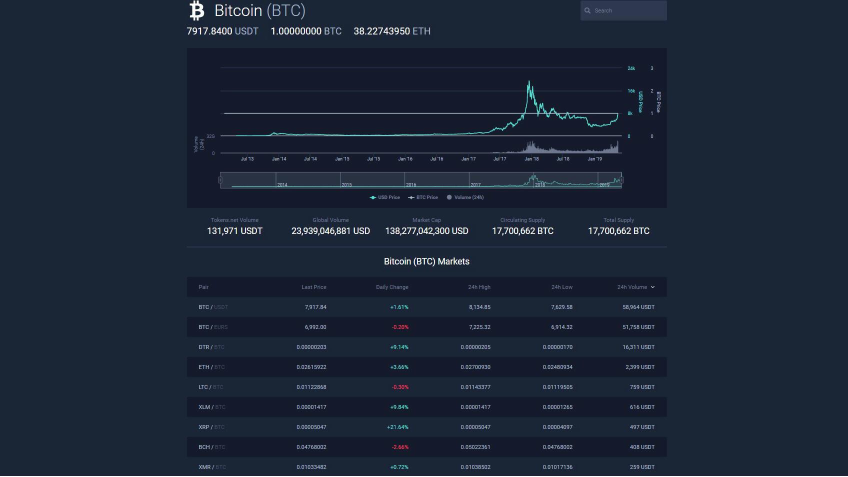 Pantallazo del sitio tokens.net, especializado en comercio de criptomonedas y propriedad del magnate esloveno de la Blockchain, Damian Merlak.