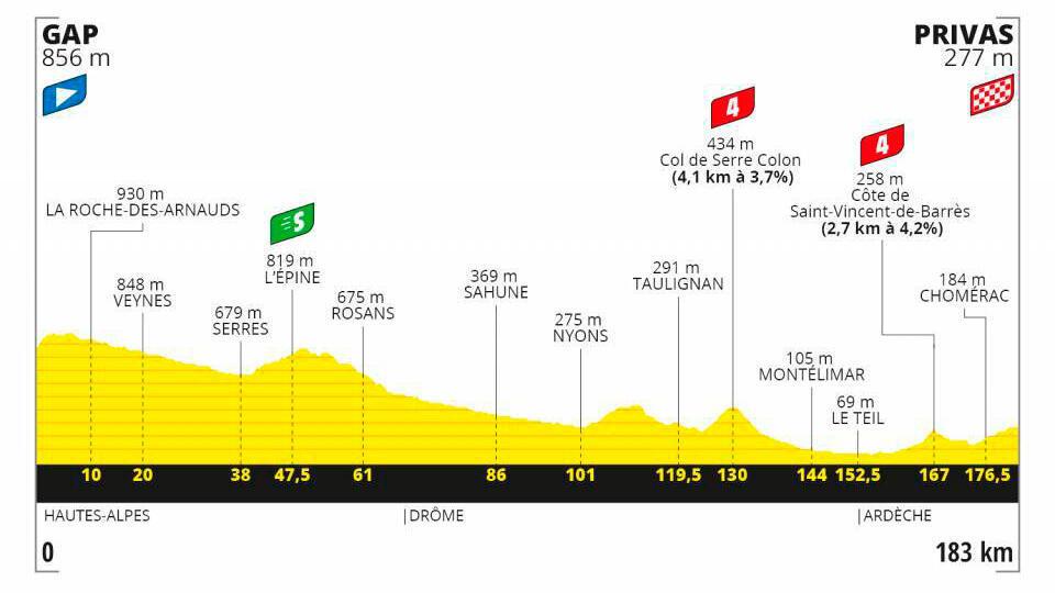 Etapa 5 Tour de Francia 2020.