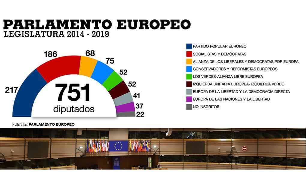 Distribución de los distintos grupos políticos a escala europea en el Parlamento Europeo.