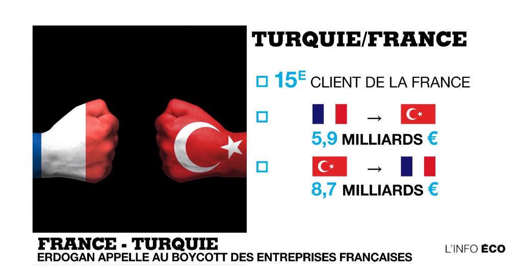 Les échanges commerciaux franco-turcs en 2019.