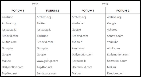 La popularité des différentes plateformes de diffusion en 2015 et 2017, d'après les liens postés sur deux forums pro-EI sur le deepweb
