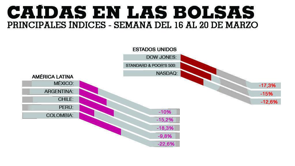 Las bolsas de América Latina no escaparon a la mala racha de la semana.