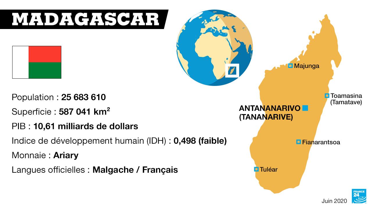 Fiche Pays - Madagascar
