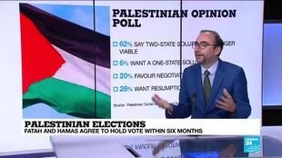2020-09-25 11:04 Palestinian rivals agree to hold election in six months