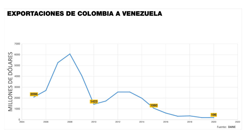 Exportaciones de Colombia a Veenzuela entre el año 2005 y 2020.