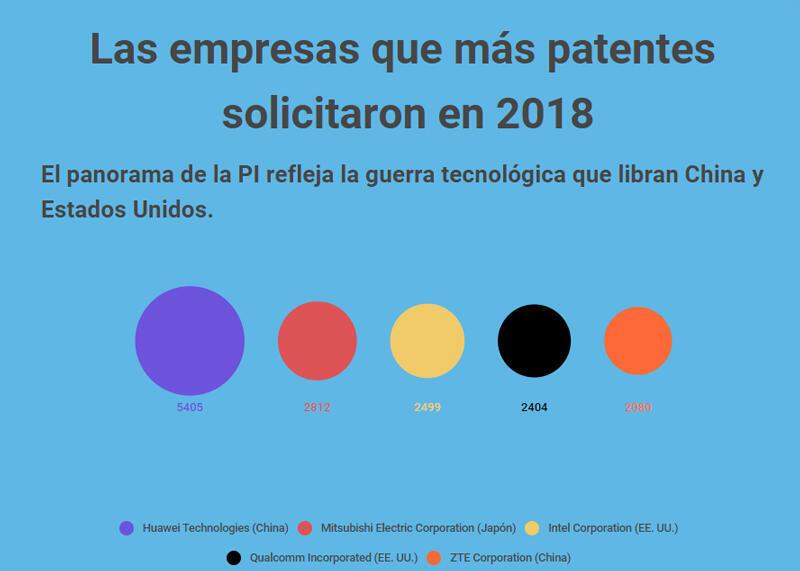 Empresas que más patentes solicitaron en 2018.