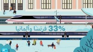 تغطي ألمانيا وفرنسا 33% من المسافة الكلية لكل الشبكة الأوروبية لسكك الحديد