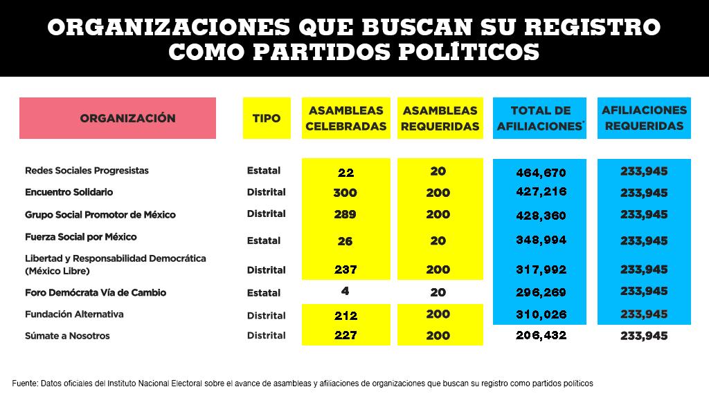 Datos oficiales del Instituto Nacional Electoral sobre el avance de asambleas y afiliaciones de organizaciones que buscan su registro como partidos políticos a enero de 2020.