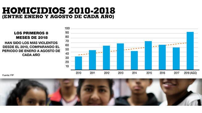Gráfica de histórico de asesinato de líderes sociales en Colombia, fuente FIP