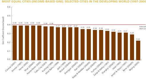 Plus l'indice se rapproche de zéro, plus la ville est considérée comme égalitaire. Ce graphisme ne prend pas en compte certaines des villes les moins égalitaires, comme Johannesburg, ni les villes des pays dits développés.