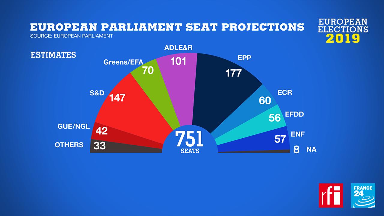 European Parliament seat projection