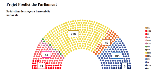 La répartition des sièges d'après Predict the parliament