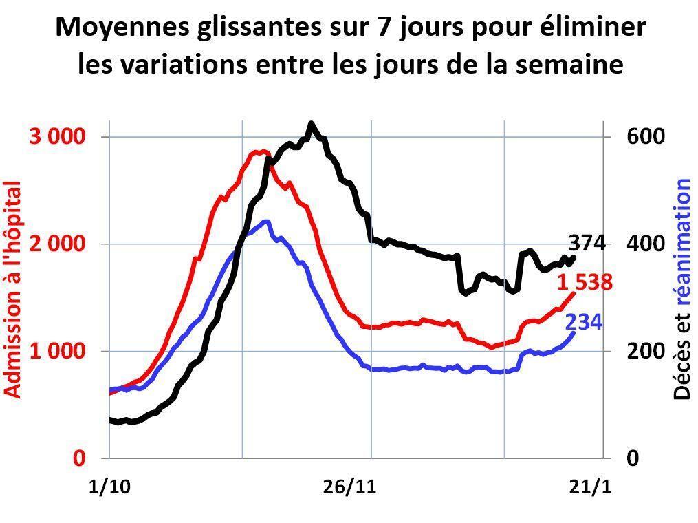 Évolution des courbes épidémiques en France depuis le 1er octobre 2020 (source : données DataGouv).