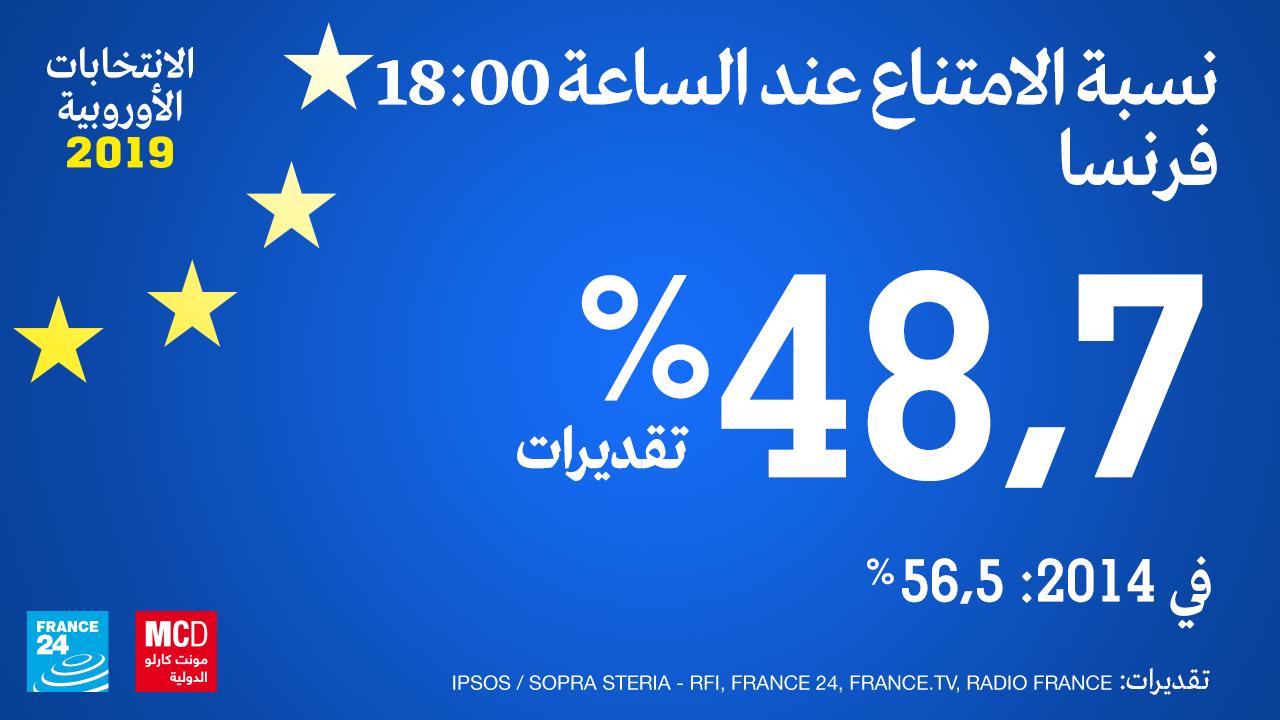 نسبة الامتناع في فرنسا عند الساعة 18:00 بحسب التقديرات