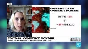 2020-04-08 18:00 Coronavirus : La chute du commerce mondial pourrait atteindre 32 %, selon l'OMC