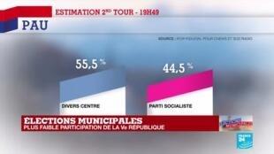 2020-06-28 20:22 Municipales 2020 : François Bayrou réélu très largement à Pau