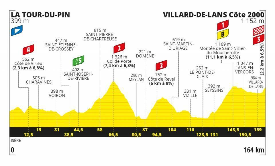 Etapa 16 Tour de Francia 2020.