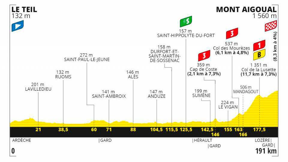 Etapa 6 Tour de Francia 2020.