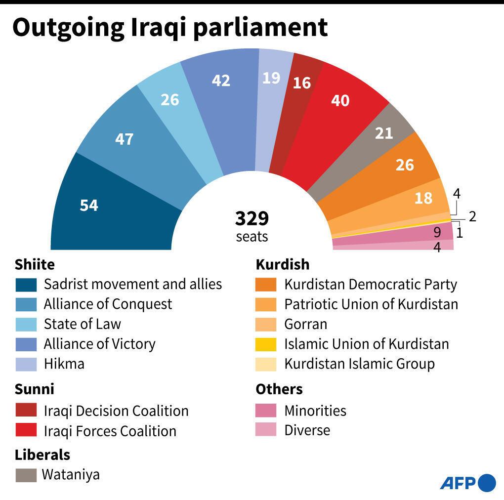 Outgoing Iraqi Parliament