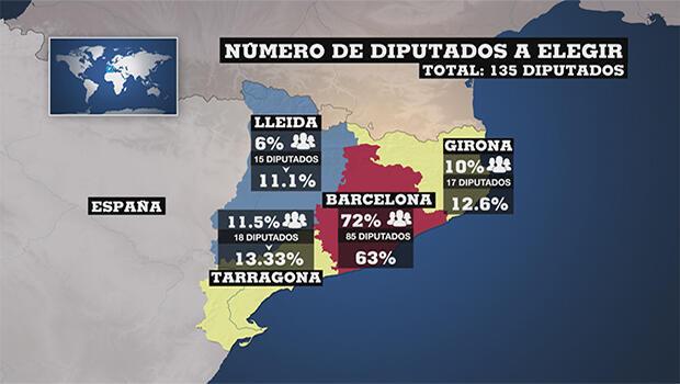 Número de diputados a elegir en las elecciones catalanas