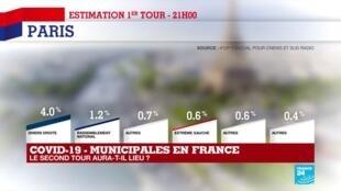2020-03-15 22:09 Municipales 2020 : Etat des lieux des premiers résultats du premier tour