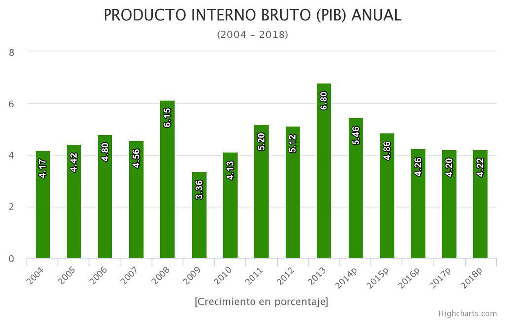 Producto Interno Bruto anual (2004 - 2018)
