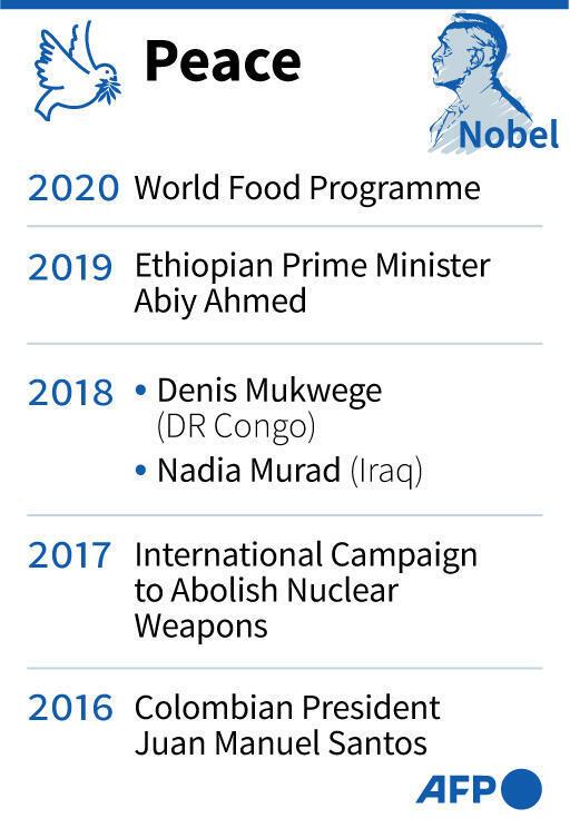 Nobel Prize of Peace