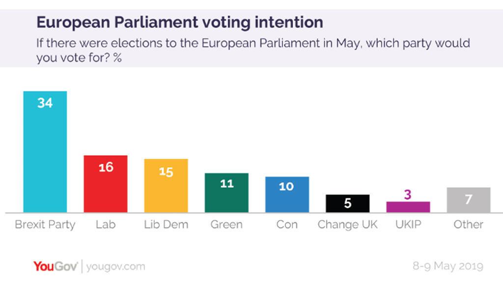 El partido Brexit podría lograr el 34 por ciento de la votación.