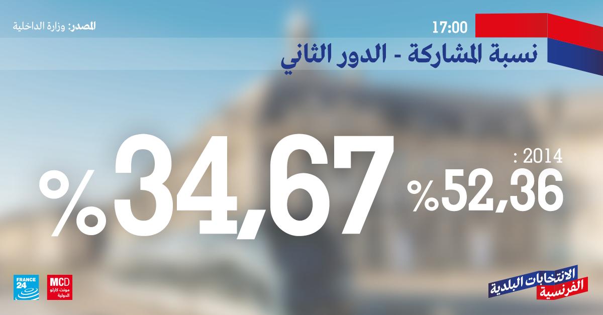 نسبة المشاركة - الدور الثاني في الانتخابات البلدية الفرنسية تصل إلى 34.67%  في تمام الساعة الخامسة مساء