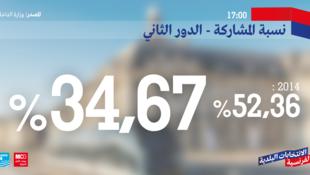نسبة المشاركة - الدور الثاني في الانتخابات البلدية الفرنسية تصل إلى 34.67%  في تمام الساعة الخامسة