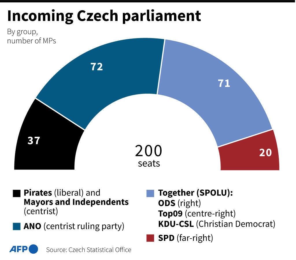 Příští český parlament, podle volebních výsledků Českého statistického úřadu.