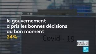 2020-03-26 11:01 Coronavirus en France : La confiance des Français envers l'exécutif en baisse