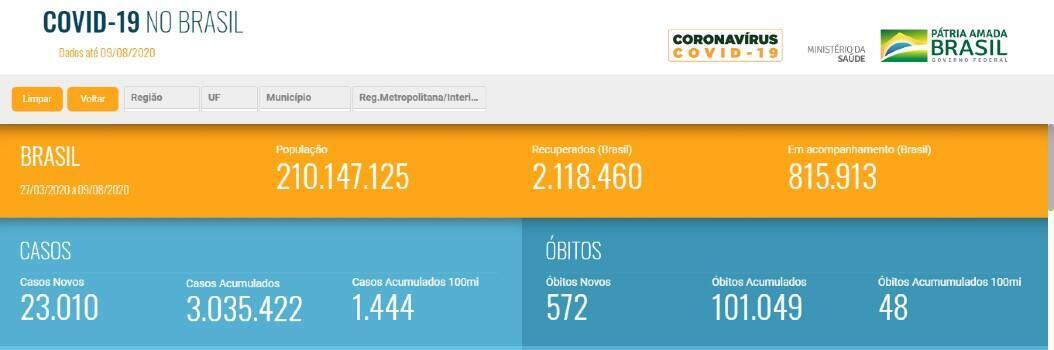 Captura de pantalla de las cifras publicadas por el Ministerio de Salud de Brasil sobre el Covid-19, el 9 de agosto de 2020.