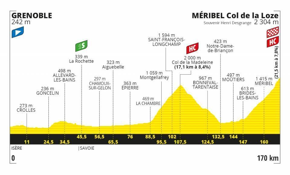 Etapa 17 Tour de Francia 2020.