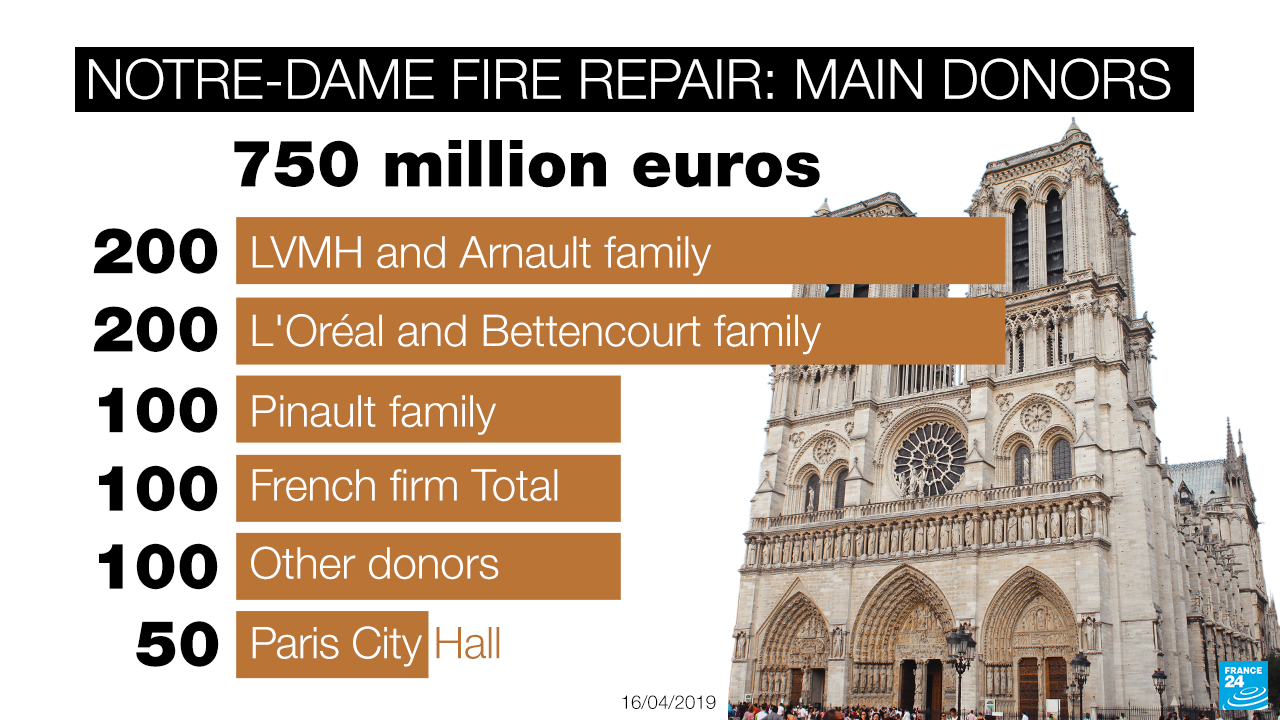 France's richest families donate over €600mn to restore