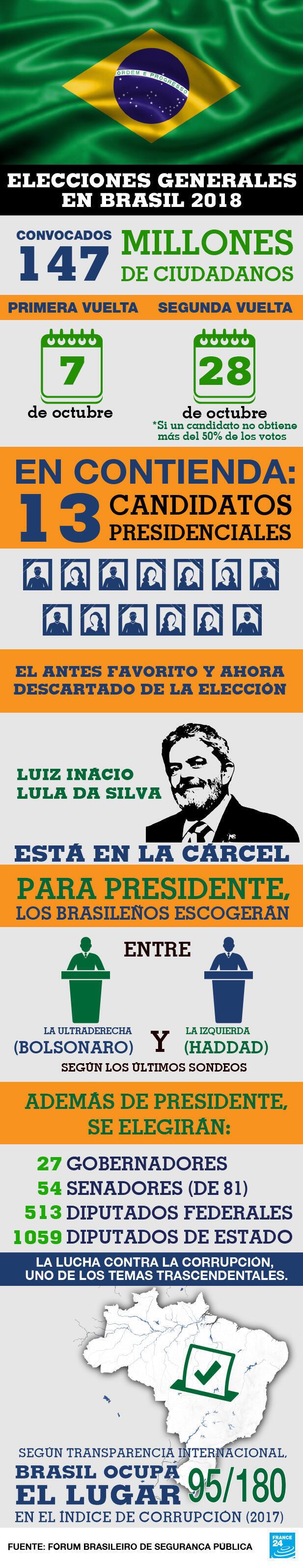 Las elecciones de Brasil 2018 en una sola imagen