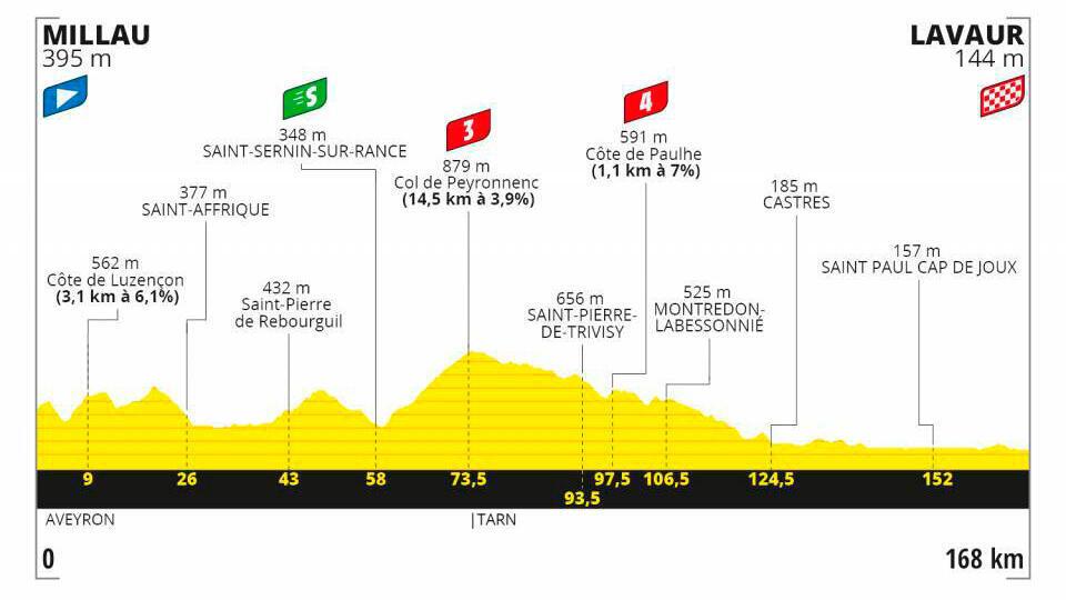 Etapa 7 Tour de Francia 2020.