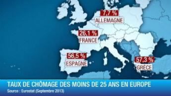 Les chiffres du chômage des jeunes en Europe