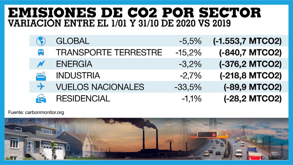Les émissions mondiales de CO2 ont diminué de 5,5% par rapport à 2019 entre janvier et octobre.