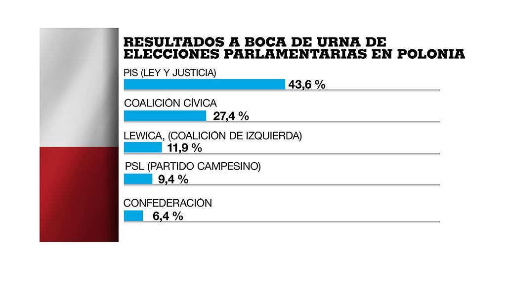 Según el sondeo a boca de urna elaborado por el instituto IPSOS para medios locales, Ley y Justicia habría obtenido el 43,6% de los votos.