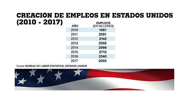 Creación de empleos en Estados Unidos