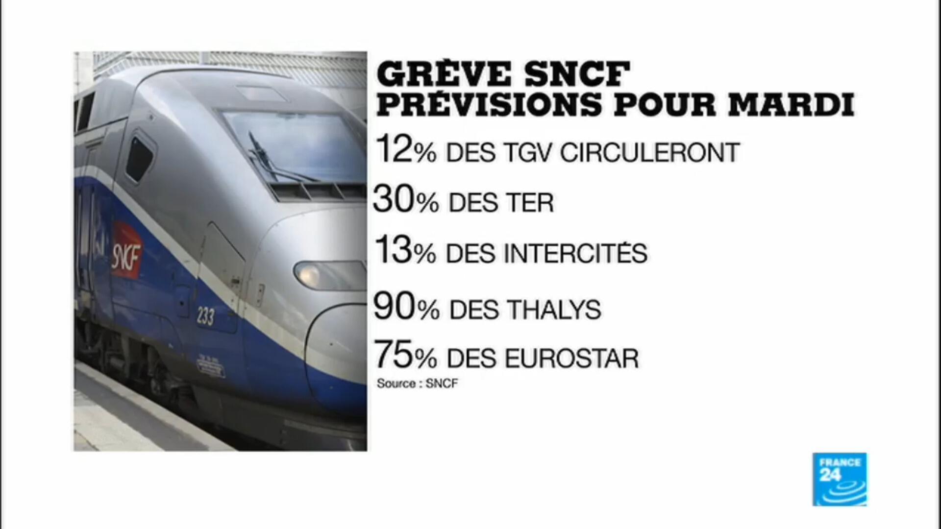Les prévisions de la SNCF