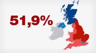 51,9% des Britanniques ont voté pour sortir de l'Union européenne (UE)