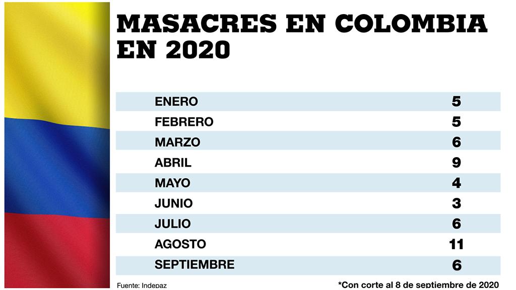 Estas son las masacres que ha habido en Colombia durante el 2020, según la ONG Indepaz.