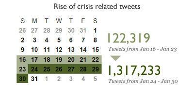 L'analyse du nombre de Tweets envoyés depuis l'Égypte
