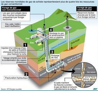 La fracturation hydraulique ou hydrofracturation