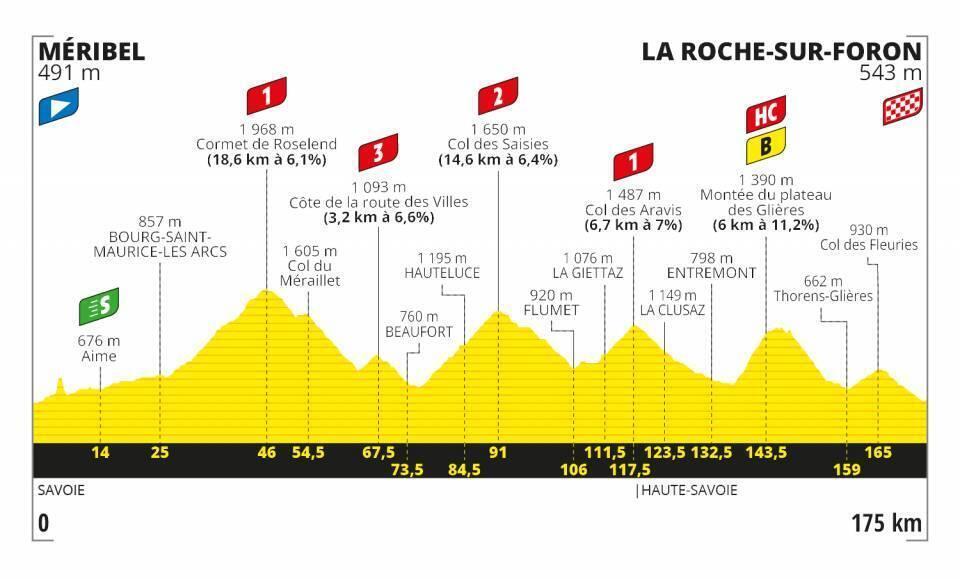Etapa 18 Tour de Francia 2020.