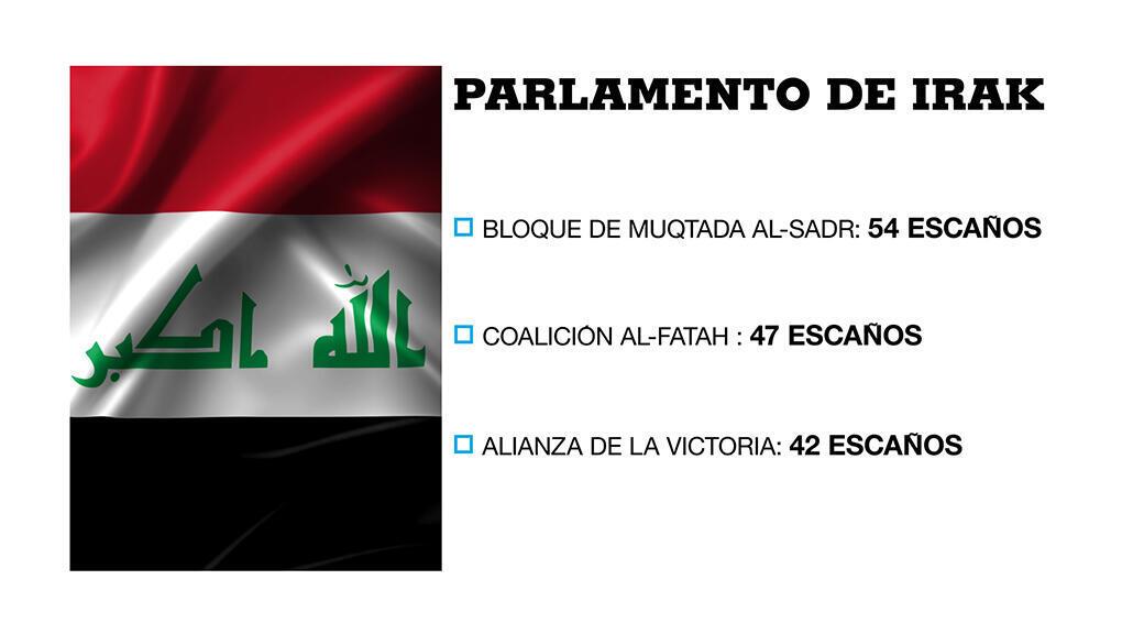 Principales fuerzas en las elecciones legislativas en Irak