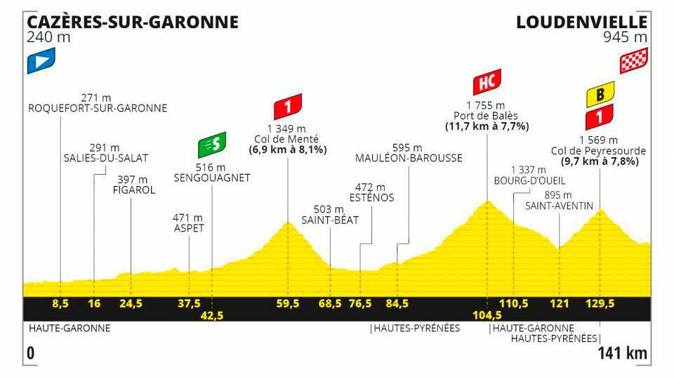 Etapa 8 Tour de Francia 2020.